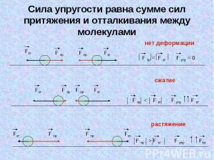Сила упругости равна сумме сил притяжения и отталкивания между молекулами нет де