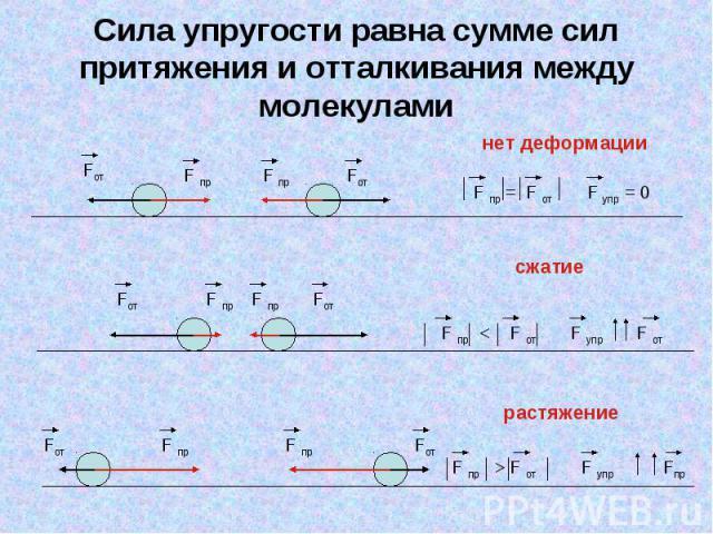 Сила упругости равна сумме сил притяжения и отталкивания между молекулами нет деформации F пр = F от F упр = 0 сжатие F пр < F от F упр F от растяжение F пр > F от F упр Fпр