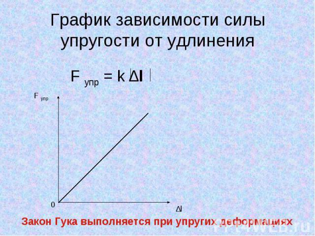 График зависимости силы упругости от удлинения Закон Гука выполняется при упругих деформациях