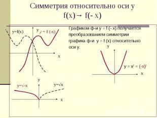 Симметрия относительно оси у f(x)→ f(- x) Графиком ф-и у = f (- х) получается пр
