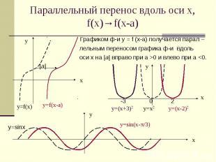 Параллельный перенос вдоль оси х, f(x)→f(x-а) Графиком ф-и у = f (х-a) получаетс