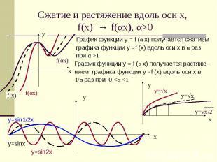 Сжатие и растяжение вдоль оси х, f(x) → f(αx), α>0 График функции у = f (α x) по