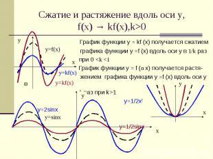 Сжатие и растяжение вдоль оси у,f(x) → kf(x),k>0 График функции у = kf (x) получ