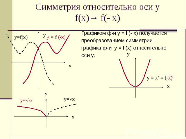 Симметрия относительно оси у f(x)→ f(- x) Графиком ф-и у = f (- х) получается преобразованием симметрии графика ф-и у = f (х) относительно оси у. у = х2 = (-х)2