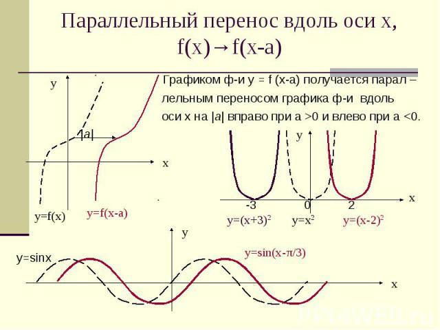 Параллельный перенос вдоль оси х, f(x)→f(x-а) Графиком ф-и у = f (х-a) получается парал – лельным переносом графика ф-и вдоль оси х на |a| вправо при а >0 и влево при а