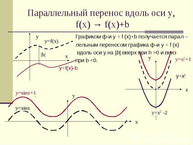 Параллельный перенос вдоль оси у, f(x) → f(x)+b Графиком ф-и у = f (х)+b получается парал – лельным переносом графика ф-и у = f (х) вдоль оси y на |b| вверх при b >0 и вниз при b