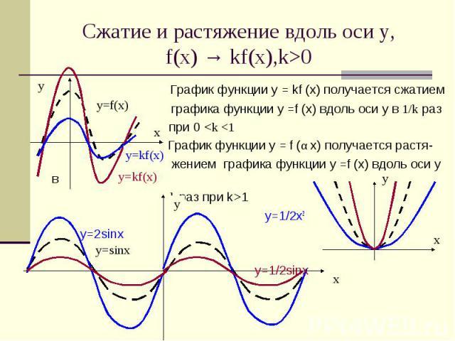 Сжатие и растяжение вдоль оси у,f(x) → kf(x),k>0 График функции у = kf (x) получается сжатием графика функции у =f (x) вдоль оси y в 1/k раз при 0