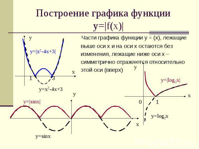 Построение графика функции у=|f(x)| Части графика функции у = (х), лежащие выше оси х и на оси х остаются без изменения, лежащие ниже оси х – симметрично отражаются относительно этой оси (вверх) 1 3 0 1