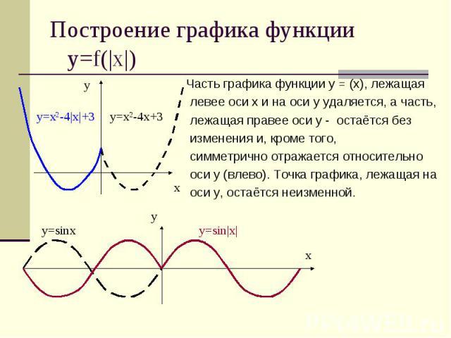 Построение графика функции у=f(|x|) Часть графика функции у = (х), лежащая левее оси х и на оси у удаляется, а часть, лежащая правее оси у - остаётся без изменения и, кроме того, симметрично отражается относительно оси у (влево). Точка графика, лежа…