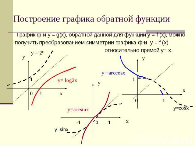График ф-и у = g(х), обратной данной для функции у = f (х), можнополучить преобразованием симметрии графика ф-и у = f (х) относительно прямой у= х. 1 1 0 1 0 1 y=cosx -1 0 1 y=sinx