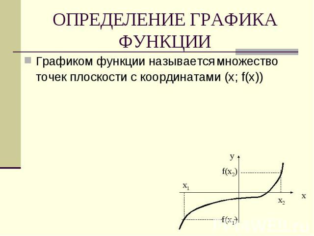 ОПРЕДЕЛЕНИЕ ГРАФИКА ФУНКЦИИ Графиком функции называется множество точек плоскости с координатами (х; f(х))