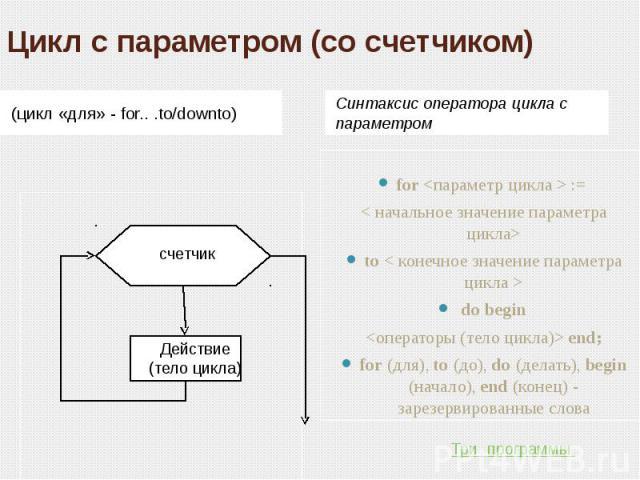 Цикл с параметром (со счетчиком) (цикл «для» - for.. .to/downto) Синтаксис оператора цикла с параметром for  := < начальное значение параметра цикла>to < конечное значение параметра цикла > do begin  end;for (для), to (до), do (делать), begin (начал…