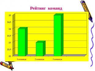 Рейтинг команд