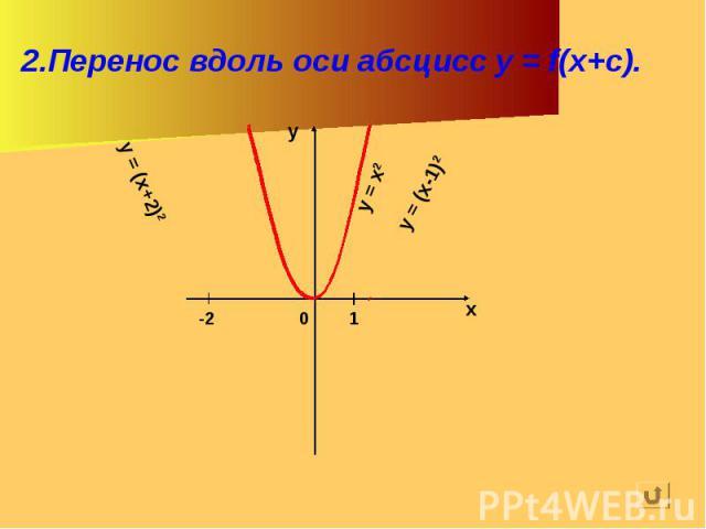 2.Перенос вдоль оси абсцисс y = f(x+c).