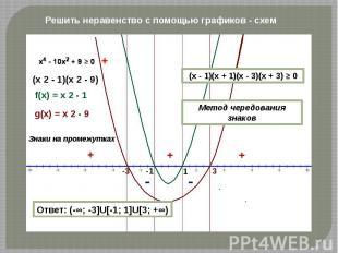 Решить неравенство с помощью графиков - схем Ответ: (-∞; -3]U[-1; 1]U[3; +∞) (x