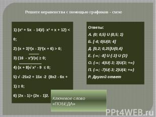Решите неравенства с помощью графиков - схем: 1) (х² + 5х - 14)/(- х² + х + 12)