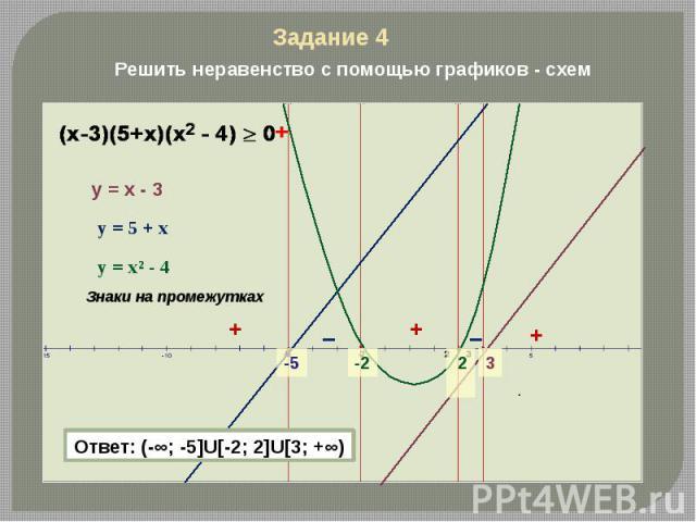 Решить неравенство с помощью графиков - схем Ответ: (-∞; -5]U[-2; 2]U[3; +∞)