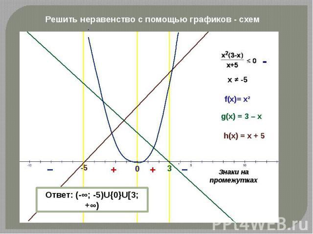 Решить неравенство с помощью графиков - схем