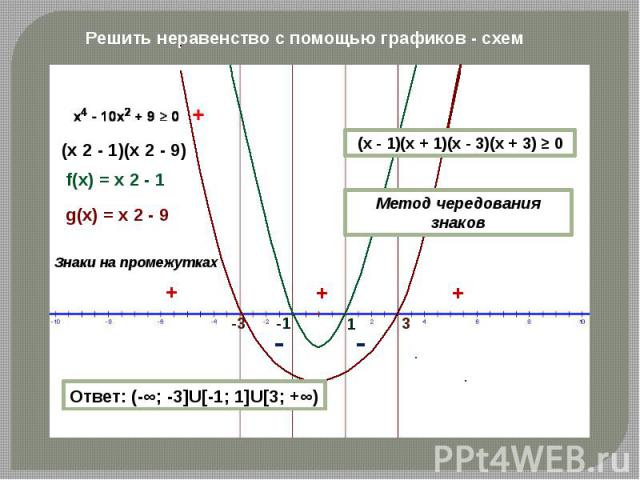 Решить неравенство с помощью графиков - схем Ответ: (-∞; -3]U[-1; 1]U[3; +∞) (x - 1)(x + 1)(x - 3)(x + 3) ≥ 0 Метод чередования знаков