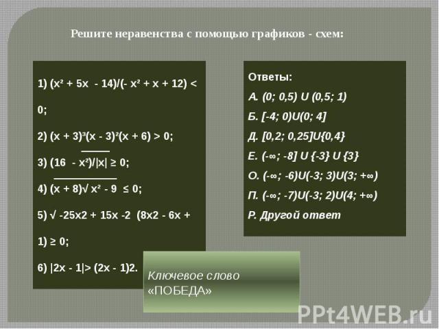Решите неравенства с помощью графиков - схем: 1) (х² + 5х - 14)/(- х² + х + 12) < 0;2) (x + 3)³(x - 3)²(x + 6) > 0;3) (16 - x²)/|x| ≥ 0;4) (х + 8)√ x² - 9 ≤ 0;5) √ -25х2 + 15х -2 (8х2 - 6х + 1) ≥ 0;6) |2x - 1|> (2x - 1)2. Ответы:А. (0; 0,5) U (0,5; …