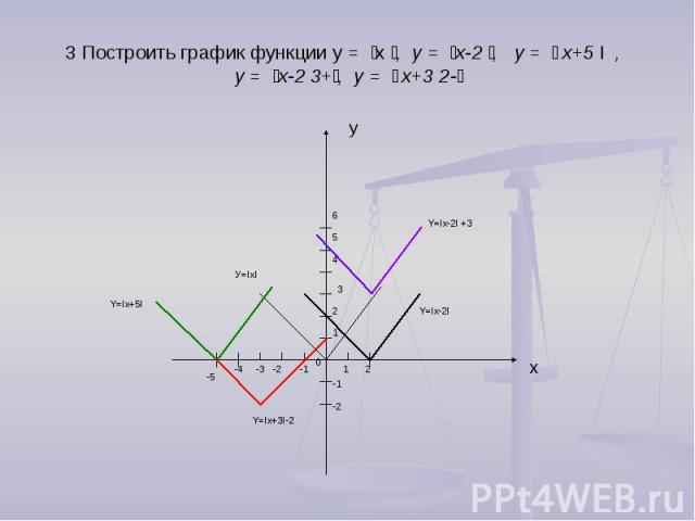 3 Построить график функции у = ׀х ׀, у = ׀х-2 ׀, у = ׀ х+5 I , у = ׀х-2 ׀+3, у = ׀ х+3 ׀-2
