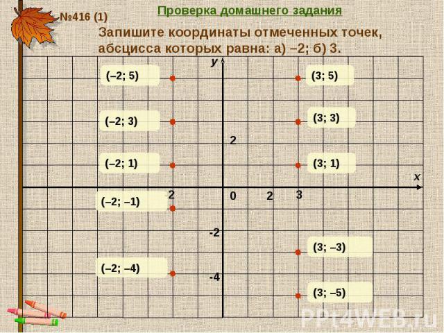 Проверка домашнего задания Запишите координаты отмеченных точек, абсцисса которых равна: а) –2; б) 3.