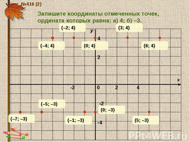 Запишите координаты отмеченных точек, ордината которых равна: а) 4; б) –3.