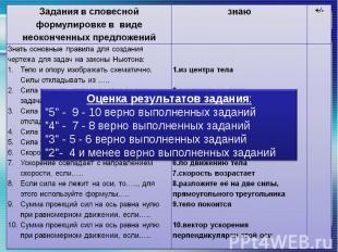 """Оценка результатов задания:""""5"""" - 9 - 10 верно выполненных заданий""""4"""" - 7 - 8 вер"""