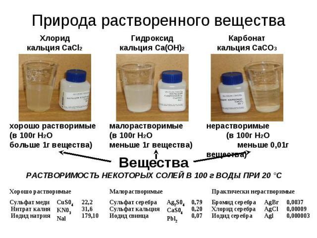 Природа растворенного вещества Хлорид кальция CaCl2 Гидроксид кальция Ca(OH)2 Карбонат кальция CaCO3хорошо растворимые (в 100г H2O больше 1г вещества) малорастворимые (в 100г H2O меньше 1г вещества) нерастворимые (в 100г H2O меньше 0,01г вещества) В…