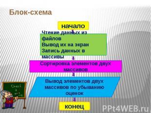 Блок-схема начало Чтение данных из файловВывод их на экранЗапись данных в массив