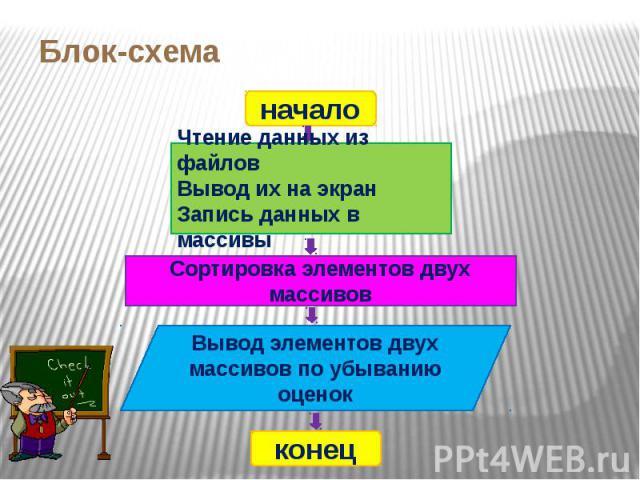 Блок-схема начало Чтение данных из файловВывод их на экранЗапись данных в массивы Сортировка элементов двух массивов Вывод элементов двух массивов по убыванию оценок