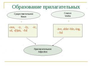 Образование прилагательных СуществительноеNoun -ous, -y, -ly, -ic,-al, -(i)an, -