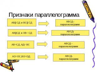 Признаки параллелограмма