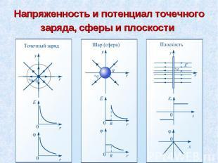 Напряженность и потенциал точечного заряда, сферы и плоскости