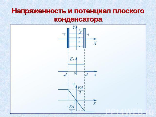 Напряженность и потенциал плоского конденсатора