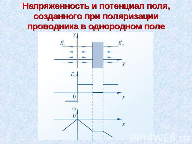 Напряженность и потенциал поля, созданного при поляризации проводника в однородном поле