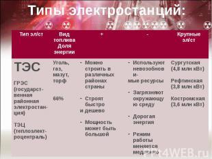 Типы электростанций: