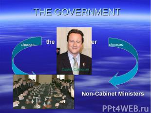 THE GOVERNMENT Non-Cabinet Ministers