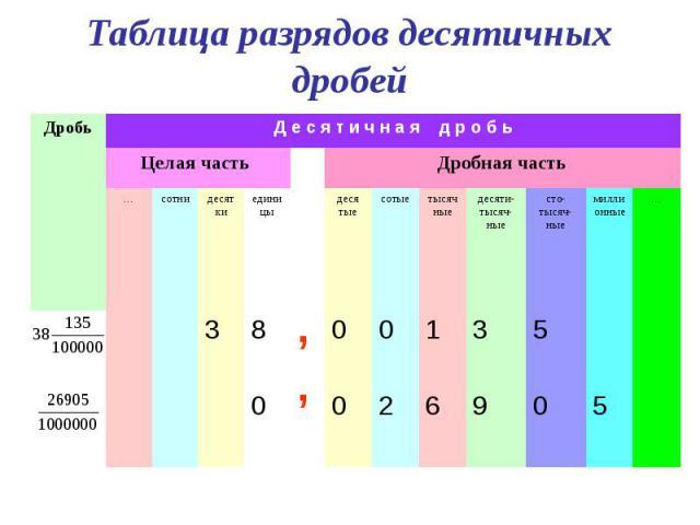Таблица разрядов десятичных дробей