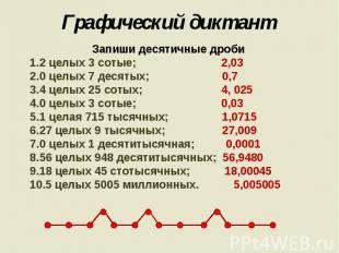 Графический диктант Запиши десятичные дроби2 целых 3 сотые; 2,030 целых 7 десяты