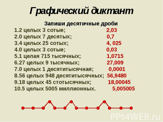 Графический диктант Запиши десятичные дроби2 целых 3 сотые; 2,030 целых 7 десятых; 0,7 4 целых 25 сотых; 4, 0250 целых 3 сотые; 0,03 1 целая 715 тысячных; 1,0715 27 целых 9 тысячных; 27,009 0 целых 1 десятитысячная; 0,000156 целых 948 десятитысячных…