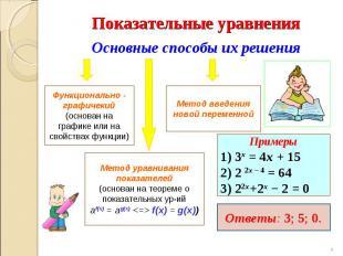 Показательные уравнения Основные способы их решения Функционально - графичекий (