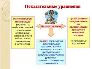 Показательные уравнения Разложение на множители (Основан на свойствах степеней с