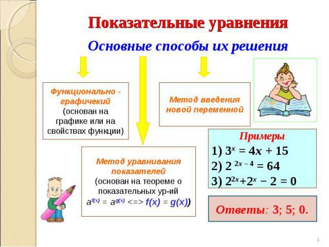 Показательные уравнения Основные способы их решения Функционально - графичекий (основан на графике или на свойствах функции) Метод введения новой переменной Метод уравнивания показателей(основан на теореме о показательных ур-ийаf(x) = ag(x)  f(x) = …