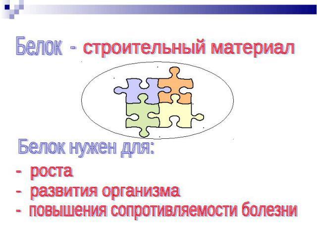 Белок - строительный материал Белок нужен для: - роста - развития организма - повышения сопротивляемости болезни
