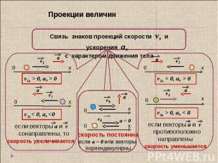 Проекции величин Связь знаков проекций скорости vx и ускорения аx с характером д