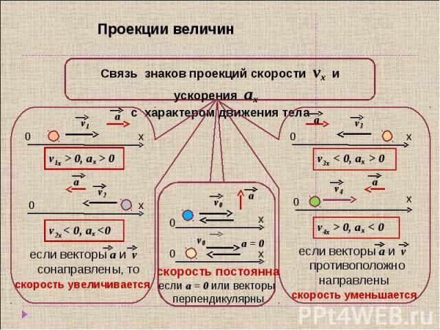 Проекции величин Связь знаков проекций скорости vx и ускорения аx с характером движения тела если векторы а и v сонаправлены, то скорость увеличивается скорость постоянна если а = 0 или векторы перпендикулярны если векторы а и v противоположнонаправлены