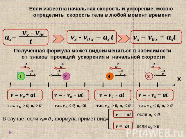 Если известна начальная скорость и ускорение, можно определить скорость тела в любой момент времени Полученная формула может видоизменяться в зависимости от знаков проекций ускорения и начальной скорости В случае, если v0 = 0 , формула примет вид