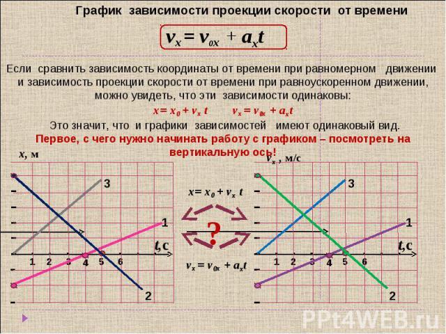 График зависимости проекции скорости от времени vx = v0x + aхt Если сравнить зависимость координаты от времени при равномерном движении и зависимость проекции скорости от времени при равноускоренном движении, можно увидеть, что эти зависимости одина…
