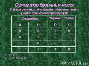 Сумматор двоичных чиселТаблица сложения одноразрядных двоичных чисел с учётом пе